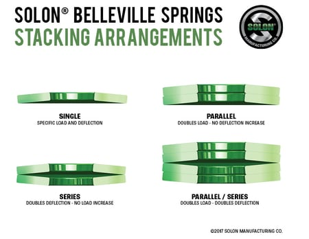 Belleville Spring & Washer Products