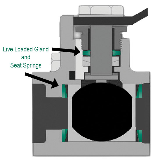 "Green Ball Valve diagram with label ""Live Loaded Gland and Seat Springs"""