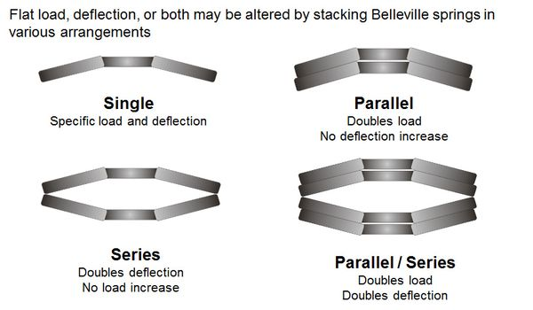 Belleville Washer Design Guide Belleville Washers Stacking